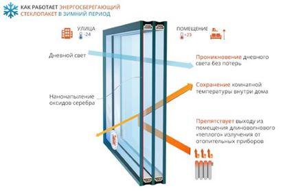 Изображение Энергосберегающий стеклопакет